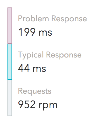 Screenshot of Response Times